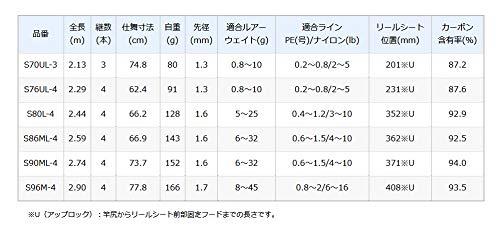 シマノ(SHIMANO)モバイルロッド20ルアーマチックMBS70UL-3メバルアジトラウトバス