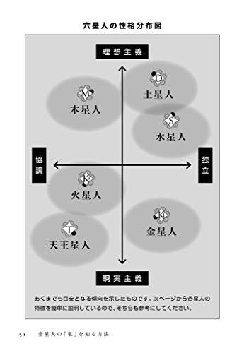 六世占星術 相性
