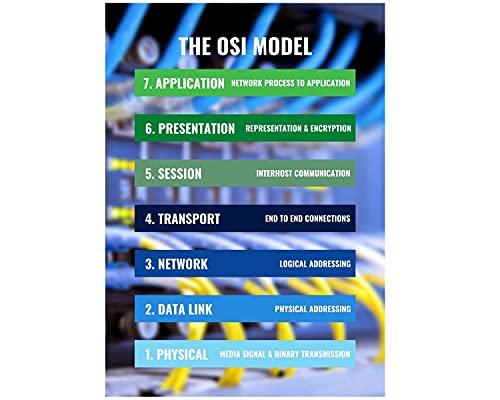OSI 7 Schichten Modell Hochwertiges Foto...