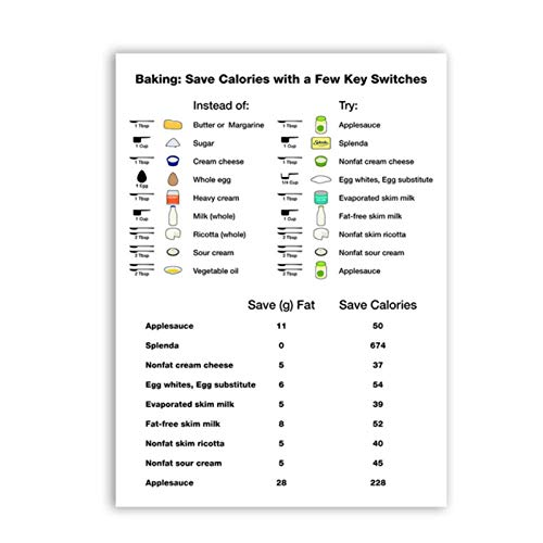 MULMF Kunstdruck Backplakat | Leinwandmalerei, Kalorien Sparen, Artistic Home Kitchen Wanddekoration - 50X70Cm Ungerahmt