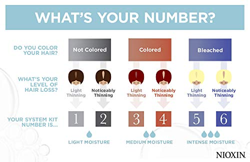 What's your Nioxin System Number (chart)