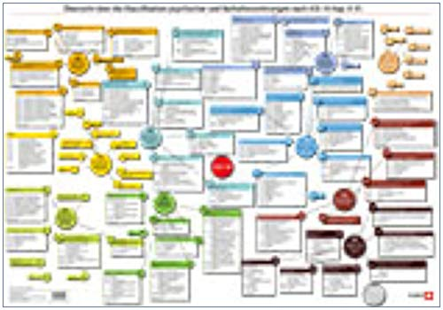 ICD-10-Plakat