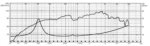 Visaton VS-BG17 - Lautsprecher (1.0 Kanäle, 40 W, 80 – 20000 Hz, 8 Ohm, Schwarz)
