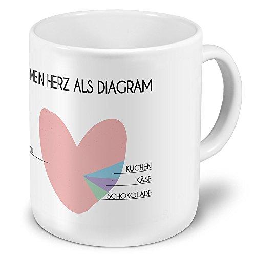 printplanet XXL Riesen-Tasse mit Spruch: Mein Herz als Diagram - Kaffeebecher, Sprüchebecher Becher, Mug