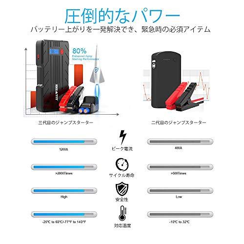 BEATITB7ジャンプスターター12V車用エンジンスターター16500mAh(8L以下のガソリン車、6.0L以下のディーゼル車対応)QDSP1200Ampピーク電流モバイルバッテリー機能スマートジャンパーケーブル八重保護機能収納ケース付き緊急ライト日本語取扱説明書24ヶ月保証