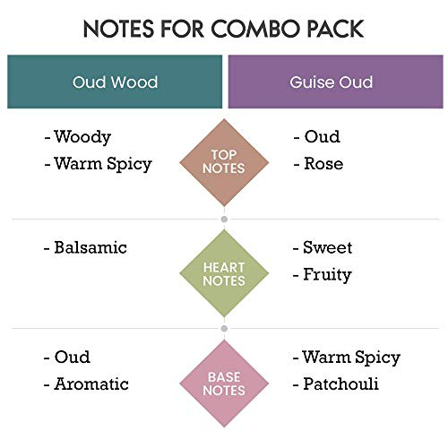 Scent Souls Oud Wood & Guise Oud Long Lasting Attar Fragrance Perfume Oil For Men Combo Pack- 3 ml