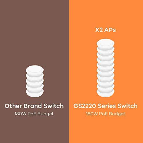 Zyxel Gigabit Ethernet Layer 2 Managed PoE+ Switch mit 8 Ports, einem Budget von 180 W, zwei Gigabit-Combo-Ports und Hybrid-Cloud-Modus [GS2220-10HP]