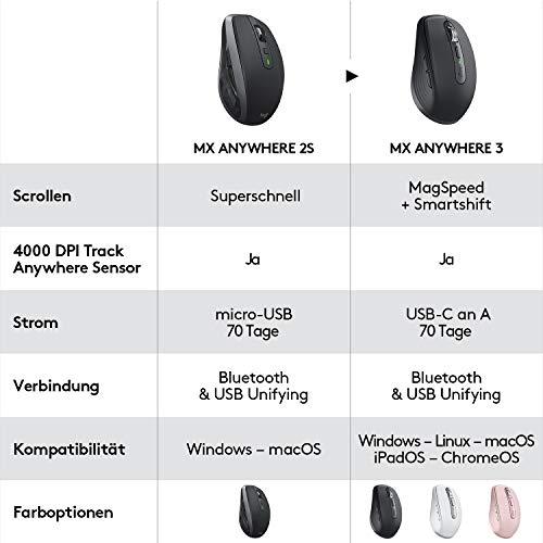 Logitech MX Anywhere 3 kompakte, leistungsstarke Maus – Kabellos, Magnetisches Scrollen, ergonomisch, anpassbare Tasten, USB-C, Bluetooth, Apple Mac, iPad, Windows PC, Linux, Chrome - Grafit - 3