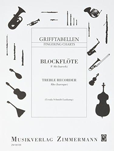 Grifftabelle für Blockflöte ((F-Alt, barocke Griffweise): Blockflöte (F-Alt, barocke Griffweise).