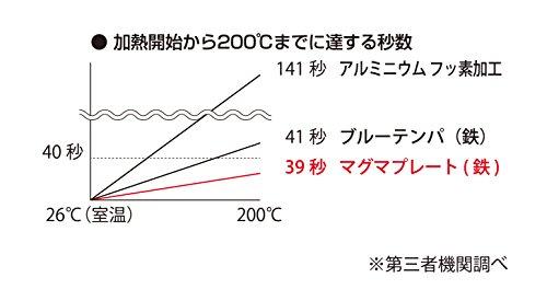匠日本製フライパン26cmIH対応マグマプレートTAKUMIJAPAN鉄製MGFR26