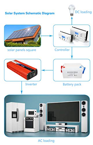 3000W(Peak6000W) Power Inverter Dc 12V/24V to 240V Ac Power Converter with Cigarette Lighter Adapter,Can Be Used for Road Trips and Camping,24V-220V