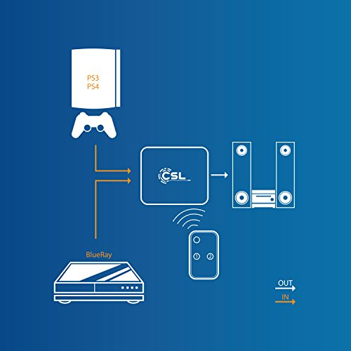 CSL - Toslink 2x1 Switch SPDIF TOSLINK Umschalter - 1 zu 1 Übertragung - verlustfreie Signalübertragung - kompatibel mit Apple TV PS3 PS4 Xbox One Blu-ray Player etc. an Soundbar Receiver Boxen