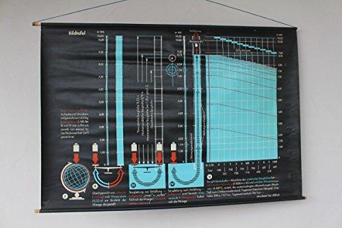 vintage13.de Alte Schulwandkarte Rollkarte Lehrtafel Bildtafel Luftdruck Wasserdruck Physik