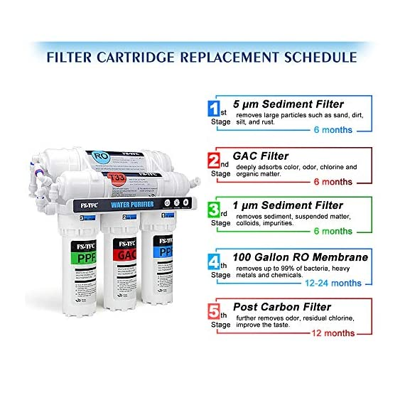 FS-TFC 5-Stage Reverse Osmosis Water Filtration System 100GPD Fast Flow Plus Extra 4 Filter for Free (FS-RO-100G-A) 2 Supreme quality - designed, and assembled to guarantee water safety & your health.Remove Rate up to 99.999%,including chlorine, taste, odor, VOCs, as well as toxic fluoride, arsenic, lead, nitrates, heavy metals and 1000+ contaminants.Experience clean, safe, good-tasting water every time you turn on the faucet. Enjoy crystal clear ice cubes, fresher tea and coffee, better tasting foods, healthier baby formula – even better than most bottled water. Mini Size -High Flow Designed :Developed for household and commercial use, This Water Filtration System can be installed in your kitchen, bathroom, RV, or office .The tested full flow rate is 18L per hour at 60 Psi,means you can get 1 cup (200ml) of pure,fresh and great tasting water in 5 seconds.Completely satisfied with your daily water needs. Easy, do-it-yourself installation, Fits under a standard kitchen sink, with all parts included and clear, well-organized instructions and videos. Don't need waste money on professional installation. quick and easy-to-understand design means you can install and understand everything about your new water filtration system.