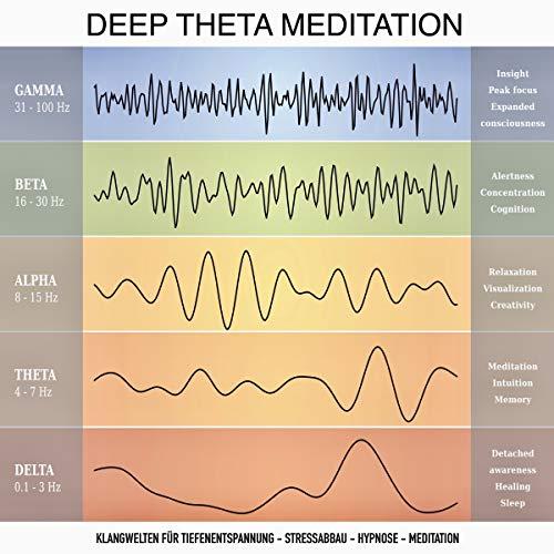 Deep Theta Meditation Titelbild