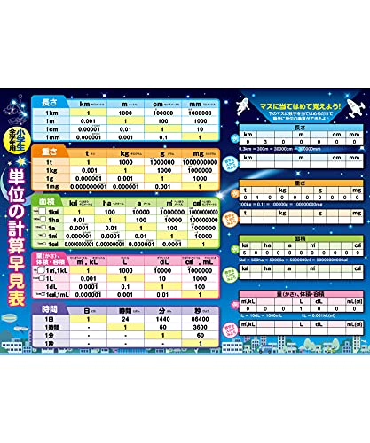Calculate Units, Bath Poster, Starry Sky Design, B3 Size (W x H x D): 20.3 x 14.4 inches (51.5 x 36.4 cm)), For Elementary School Students, Waterproof, Bath Schools