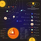 Solar System Infographics Educational Teaching Poster - Poster Printing -...