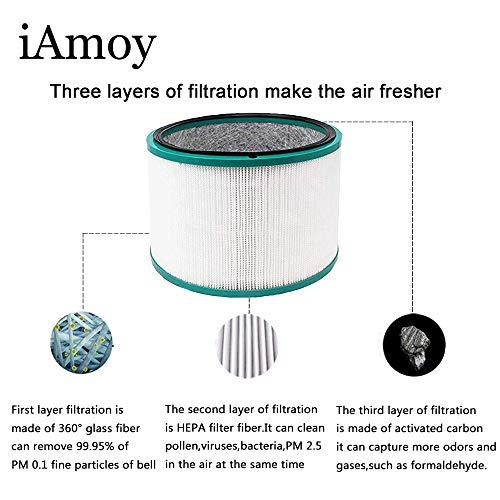 iAmoy Accesorios y repuestos para purificadores de aire