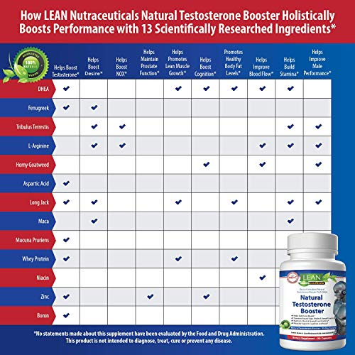 Lean Nutraceuticals Md Certified Testosterone Booster for Men Supplement Natural Actives Metabolism Booster Muscle Builder Tongkat Ali, Tribulus Territis, Horny Goat, Dhea, DAA, Fenugreek 90 Caps