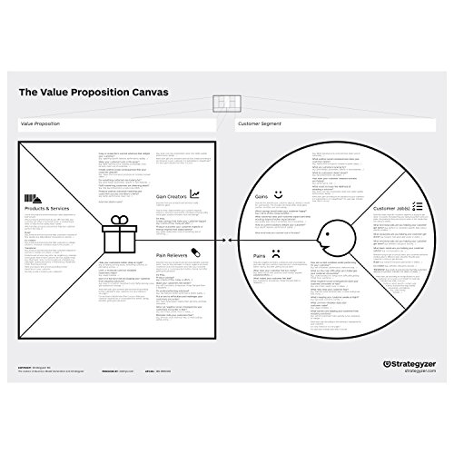 Value Proposition Canvas A0 (PVC)