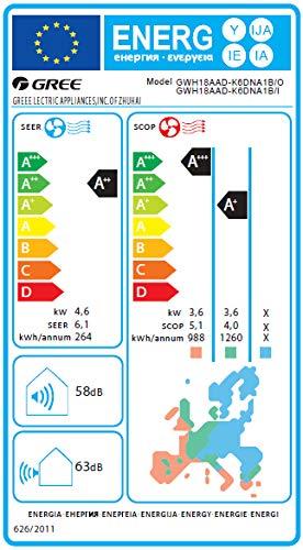 Argo Aires acondicionados de tipo split