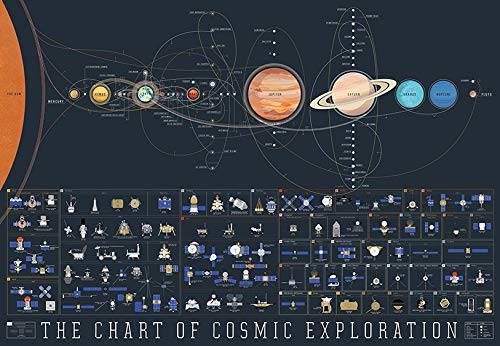 Poster Solar System Space and Science Educational Poster by Smithsonian,...