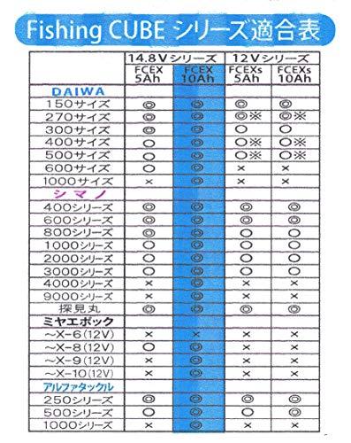 八洲電業『FishingCUBEEX14.8V10Ah』