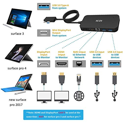 ICZI Surface Dock Hub mit 2X USB 3.0 Port, 1x USB 2.0 Port, Audio, DisplayPort, HDMI Ausgang und RJ45 Gigabit Ethernet Adapter für New Microsoft Surface Pro 4/6 2018