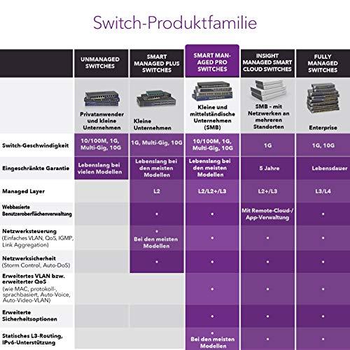 NETGEAR GS110TPP 10 Port Gigabit Ethernet LAN PoE Switch Smart (Managed Netzwerk Switch mit 8x PoE+ 120W, 2x Kupfer-Ports, ProSAFE Lifetime-Garantie)