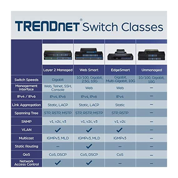 TRENDnet 8-Port 10G EdgeSmart Switch, 8 x 10GBASE-T Ports, Supports 2.5G-5G NBASE-T, 160Gbps Switch Capacity, 1U Rack… 5 ETHERNET PORT CONFIGURATION: 8 x 10GBASE-T ports EDGESMART NETWORK MANAGEMENT: Provides an easy-to-use web-based management interface for reduced switch configuration complexity and offers a combination of more commonly used SMB management features for easy deployment. A broad range of network configurations are supported by: 802.3ad link aggregation, 802.1Q VLAN, bandwidth controls, IGMP, loopback detection, port mirroring and 802.1p (QoS). INTEGRATION FLEXIBILITY: Managed features include loopback detection, RSTP, static link aggregation, VLAN, IGMP Snooping, and QoS for flexible network integration.