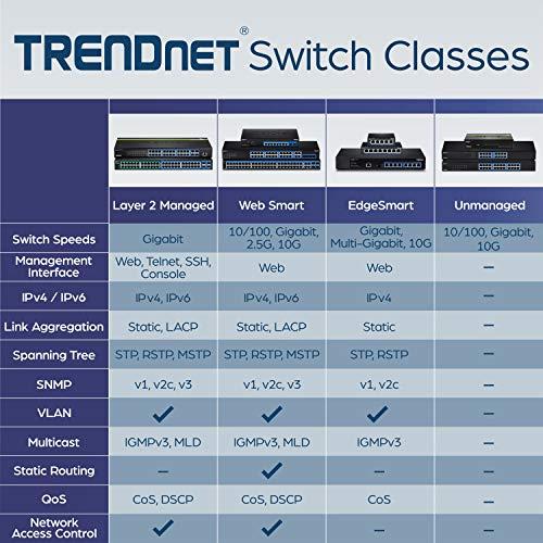 Trendnet TEG-S51SFP Switch a 4 Porte Gigabit, non