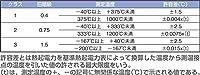 熱電対Kタイプ素線 線径0.2 0.75級<m単位>