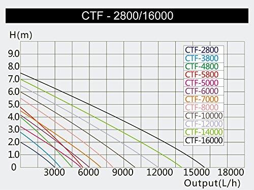SunSun -   CTF-1200B SuperECO