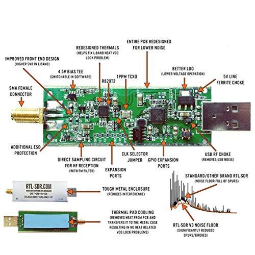 Panamami RTL SDR Blog V3 RTL2832U 1PPM TCXO HF BiasT SMA Software Aluminium abgeschirmtes Gehause Defined Radio R820T2 TunerSilber