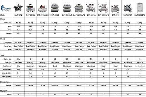 California Air Tools 8010 Steel Tank Air Compressor | Ultra Quiet, Oil-Free, 1.0 hp, 8 gal