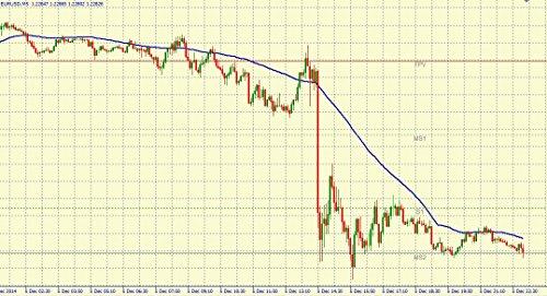 Trading Signale börsentäglich für EURUSD, GBPUSD und DAX - Euro Dollar Gold + Video-Updates mit Berndt Ebner