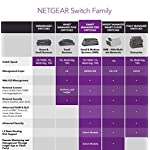 NETGEAR 10-Port PoE Gigabit Ethernet Smart Switch (GS310TP) - Managed with 8 x PoE+ @ 55W, 2 x 1G SFP, Desktop, Fanless… 12 ETHERNET PORT CONFIGURATION 8 Gigabit ports POWER-OVER-ETHERNET 8 PoE+ ports with 55 Watts total power budget FLEXIBILITY FROM UPLINK PORTS 2 x 1G SFP ports