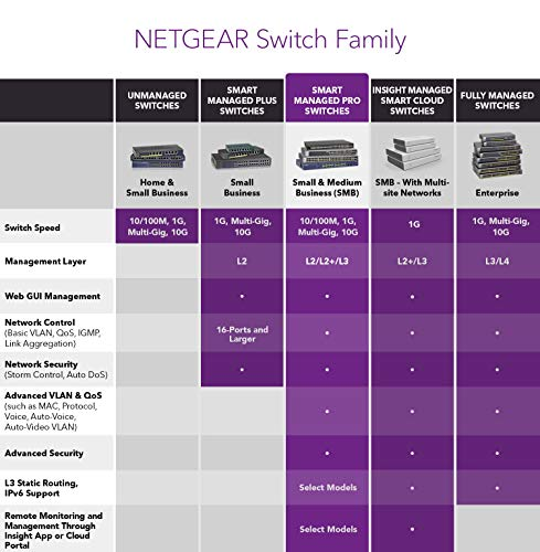 NETGEAR 10-Port PoE Gigabit Ethernet Smart Switch (GS310TP) - Managed with 8 x PoE+ @ 55W, 2 x 1G SFP, Desktop, Fanless… 6 ETHERNET PORT CONFIGURATION 8 Gigabit ports POWER-OVER-ETHERNET 8 PoE+ ports with 55 Watts total power budget FLEXIBILITY FROM UPLINK PORTS 2 x 1G SFP ports