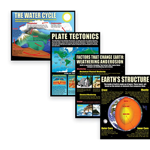 McDonald Publishing Earth Science Basics Teaching Poster Set