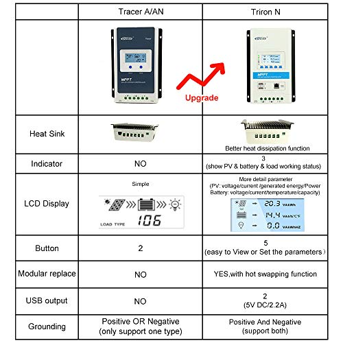 EPEVER Latest MPPT 40a Solar Charge Controller, 12V 24V TRIRON 4210N Intelligent Modular-Designed Regulator with Software Moblie APP [Updated Version of Tracer A/an Series]
