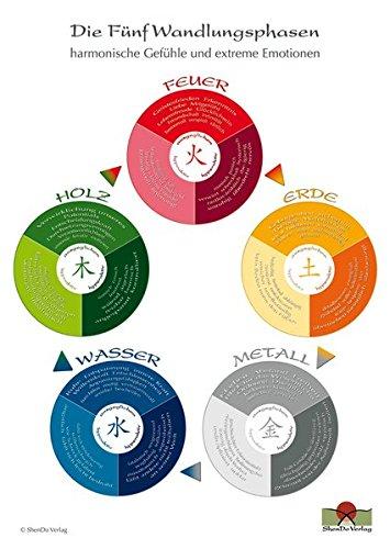 Die Fünf Wandlungsphasen DIN A3: Harmonische Gefühle und extreme Emotionen - Schaubild für den Unterricht und die Praxis