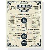 Guía de las cervezas 30 x 40 cm por fermentación, país de origen, color y grado de amargura – póster vintage – póster vintage