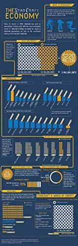 Der Museum Steckdose Charts von–Starcraft–A3Poster Druck