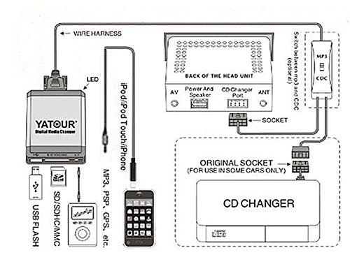 Renault iPhone adaptateur auxiliaire stéréo, Digital Interface d'entrée audio de voiture avec carte SD, iPod MP3 USB, 3.5 mm Aux in, lecteur de musique 8 broches pour Renault 1998-2011(Ren8)