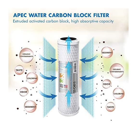 APEC Water Systems Filter-Set US Made Double Capacity Replacement Stage 1-3 for Ultimate Series Reverse Osmosis System… 5 APEC ULTIMATE high capacity pre-filter set is USA made and built to last 2x longer than other brands 1st stage polypropylene sediment filter to remove dust, particles, and rust 2nd & 3rd stage extruded carbon block filters to remove chlorine, taste & odor