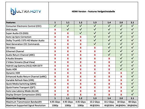 Ultra HDTV Premium 8K HDMI 2.1 Kabel 2m, 4K 120Hz & 8K 60Hz, PS5 & Xbox Series X Ready, HDR10+, eARC, Dolby Vision, Ultra High Speed HDMI Kabel 2.1 mit Vollmetall-Stecker und Nylon-Mantel
