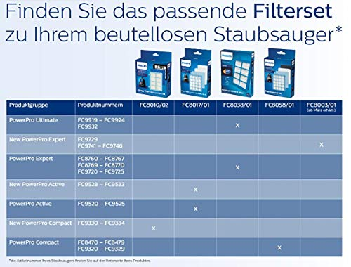 Philips beutelloser Staubsauger PowerPro Bild 6*