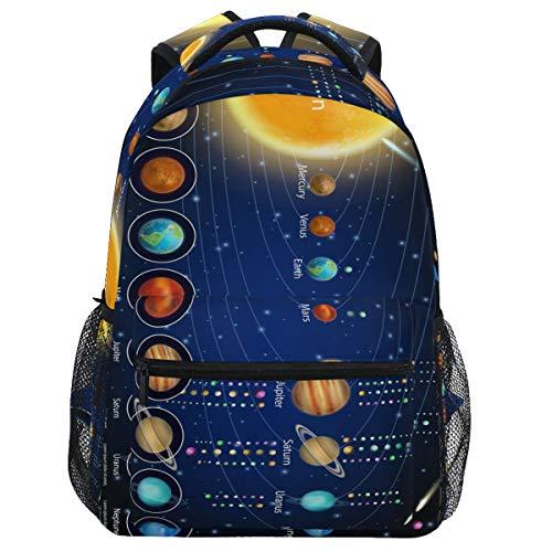 Oarencol Mochila con diagrama de planetas y sus lunas, espacio educativo para viajes, senderismo, camping, escuela, portátil