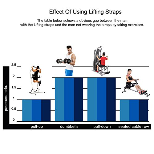 リストストラップ手首固定クッション入りダンベル.トレーニング懸垂筋トレ握力補助に滑り止めリフティングりストラップ(ブラック)