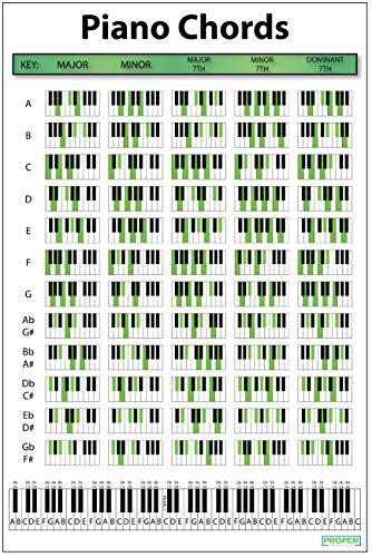 Klavier-Akkord-Poster (45,7 x 61 cm) – Pädagogisches Poster für Pianisten, Songwriter und Produzenten Perfekter Leitfaden zum Spielen von Tastatur und Schreiben von Musik